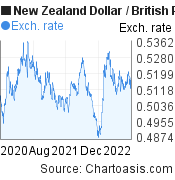 New Zealand Dollar to British Pound (NZD/GBP) 2 years forex chart, featured image