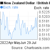New Zealand Dollar to British Pound (NZD/GBP) 3 months forex chart, featured image