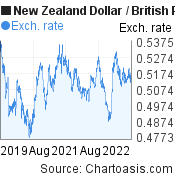 New Zealand Dollar to British Pound (NZD/GBP) 3 years forex chart, featured image