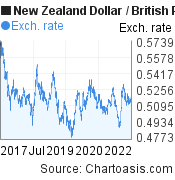 New Zealand Dollar to British Pound (NZD/GBP) 5 years forex chart, featured image
