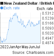 New Zealand Dollar to British Pound (NZD/GBP) 6 months forex chart, featured image