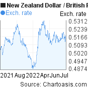 New Zealand Dollar to British Pound (NZD/GBP) forex chart, featured image