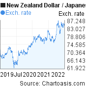 New Zealand Dollar to Japanese Yen (NZD/JPY) 3 years forex chart, featured image