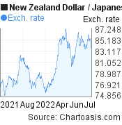New Zealand Dollar to Japanese Yen (NZD/JPY) forex chart, featured image