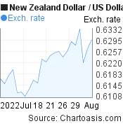 New Zealand Dollar to US Dollar (NZD/USD) 1 month forex chart, featured image