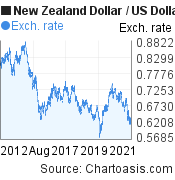 New Zealand Dollar to US Dollar (NZD/USD) 10 years forex chart, featured image