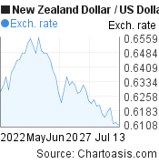 New Zealand Dollar to US Dollar (NZD/USD) 2 months forex chart, featured image