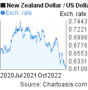 New Zealand Dollar to US Dollar (NZD/USD) 2 years forex chart, featured image