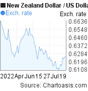 New Zealand Dollar to US Dollar (NZD/USD) 3 months forex chart, featured image