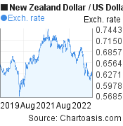 New Zealand Dollar to US Dollar (NZD/USD) 3 years forex chart, featured image
