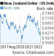 New Zealand Dollar to US Dollar (NZD/USD) 5 years forex chart, featured image