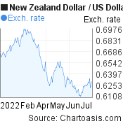 New Zealand Dollar to US Dollar (NZD/USD) 6 months forex chart, featured image