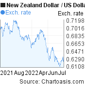 New Zealand Dollar to US Dollar (NZD/USD) forex chart, featured image