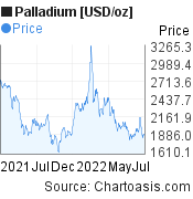 Palladium [USD/oz] (XPDUSD) 1 year price chart, featured image