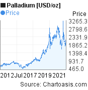 Palladium [USD/oz] (XPDUSD) 10 years price chart, featured image