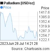 Palladium [USD/oz] (XPDUSD) 2 months price chart, featured image