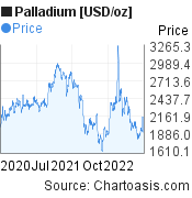 Palladium [USD/oz] (XPDUSD) 2 years price chart, featured image