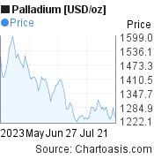 Palladium [USD/oz] (XPDUSD) 3 months price chart, featured image