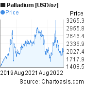 Palladium [USD/oz] (XPDUSD) 3 years price chart, featured image