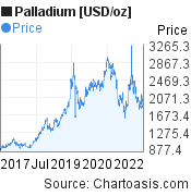 Palladium [USD/oz] (XPDUSD) 5 years price chart, featured image