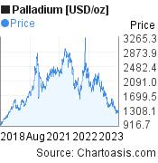 Palladium [USD/oz] (XPDUSD) 5 years price chart, featured image