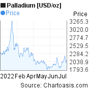 Palladium [USD/oz] (XPDUSD) 6 months price chart, featured image
