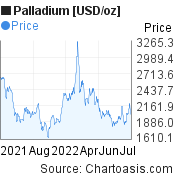 Palladium [USD/oz] (XPDUSD) price chart, featured image