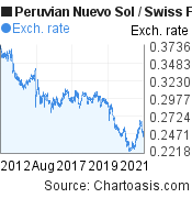 Peruvian Nuevo Sol to Swiss Franc (PEN/CHF) 10 years forex chart, featured image