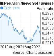 Peruvian Nuevo Sol to Swiss Franc (PEN/CHF) 3 years forex chart, featured image