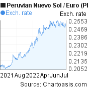 Peruvian Nuevo Sol to Euro (PEN/EUR) 1 year forex chart, featured image