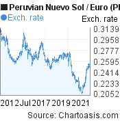 Peruvian Nuevo Sol to Euro (PEN/EUR) 10 years forex chart, featured image
