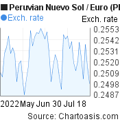 Peruvian Nuevo Sol to Euro (PEN/EUR) 2 months forex chart, featured image
