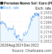Peruvian Nuevo Sol to Euro (PEN/EUR) 2 years forex chart, featured image