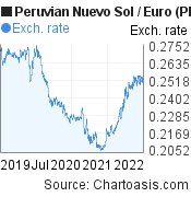 Peruvian Nuevo Sol to Euro (PEN/EUR) 3 years forex chart, featured image
