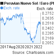 Peruvian Nuevo Sol to Euro (PEN/EUR) 5 years forex chart, featured image