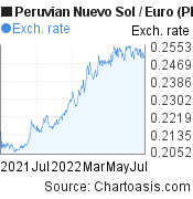 Peruvian Nuevo Sol to Euro (PEN/EUR) forex chart, featured image
