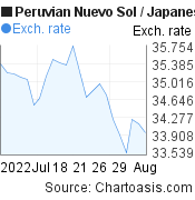 Peruvian Nuevo Sol to Japanese Yen (PEN/JPY) 1 month forex chart, featured image