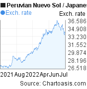 Peruvian Nuevo Sol to Japanese Yen (PEN/JPY) 1 year forex chart, featured image