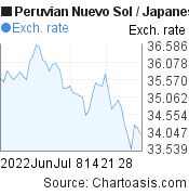 Peruvian Nuevo Sol to Japanese Yen (PEN/JPY) 2 months forex chart, featured image