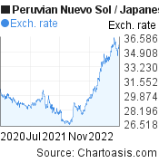Peruvian Nuevo Sol to Japanese Yen (PEN/JPY) 2 years forex chart, featured image