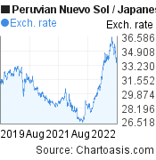 Peruvian Nuevo Sol to Japanese Yen (PEN/JPY) 3 years forex chart, featured image