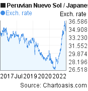 Peruvian Nuevo Sol to Japanese Yen (PEN/JPY) 5 years forex chart, featured image