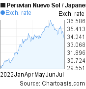 Peruvian Nuevo Sol to Japanese Yen (PEN/JPY) 6 months forex chart, featured image
