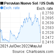 Peruvian Nuevo Sol to US Dollar (PEN/USD) 1 year forex chart, featured image