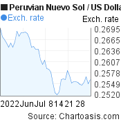 Peruvian Nuevo Sol to US Dollar (PEN/USD) 2 months forex chart, featured image
