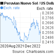 Peruvian Nuevo Sol to US Dollar (PEN/USD) 2 years forex chart, featured image