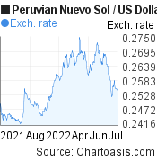 Peruvian Nuevo Sol to US Dollar (PEN/USD) forex chart, featured image
