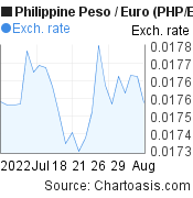 Philippine Peso to Euro (PHP/EUR) 1 month forex chart, featured image