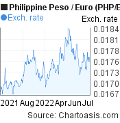 Philippine Peso to Euro (PHP/EUR) 1 year forex chart, featured image