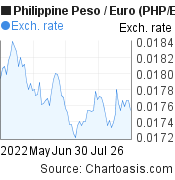 Philippine Peso to Euro (PHP/EUR) 3 months forex chart, featured image